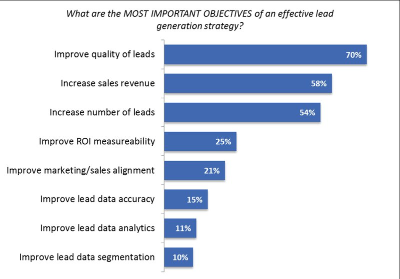 objectives of lead generation