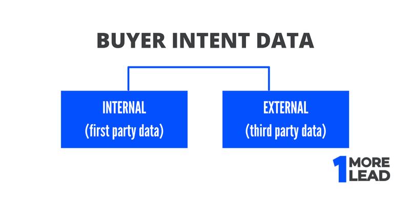 buyer intent data types