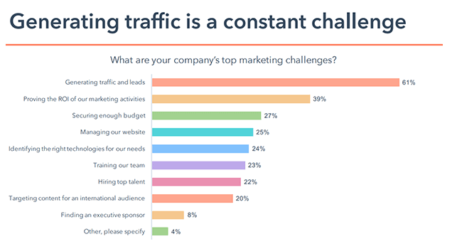 top marketing challenges chart