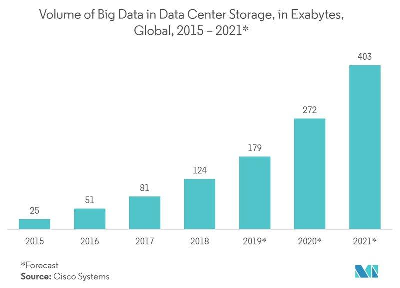 graph showing big data storage volume