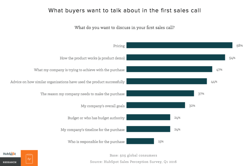 what buyers want to talk in sales call chart