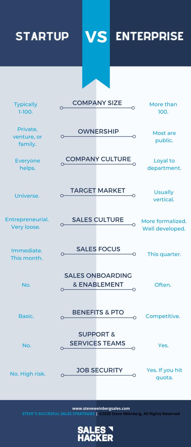 enterprise vs startup